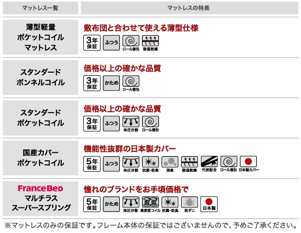 頑丈天然木すのこベッド【ishuruto】イシュルト:商品説明19